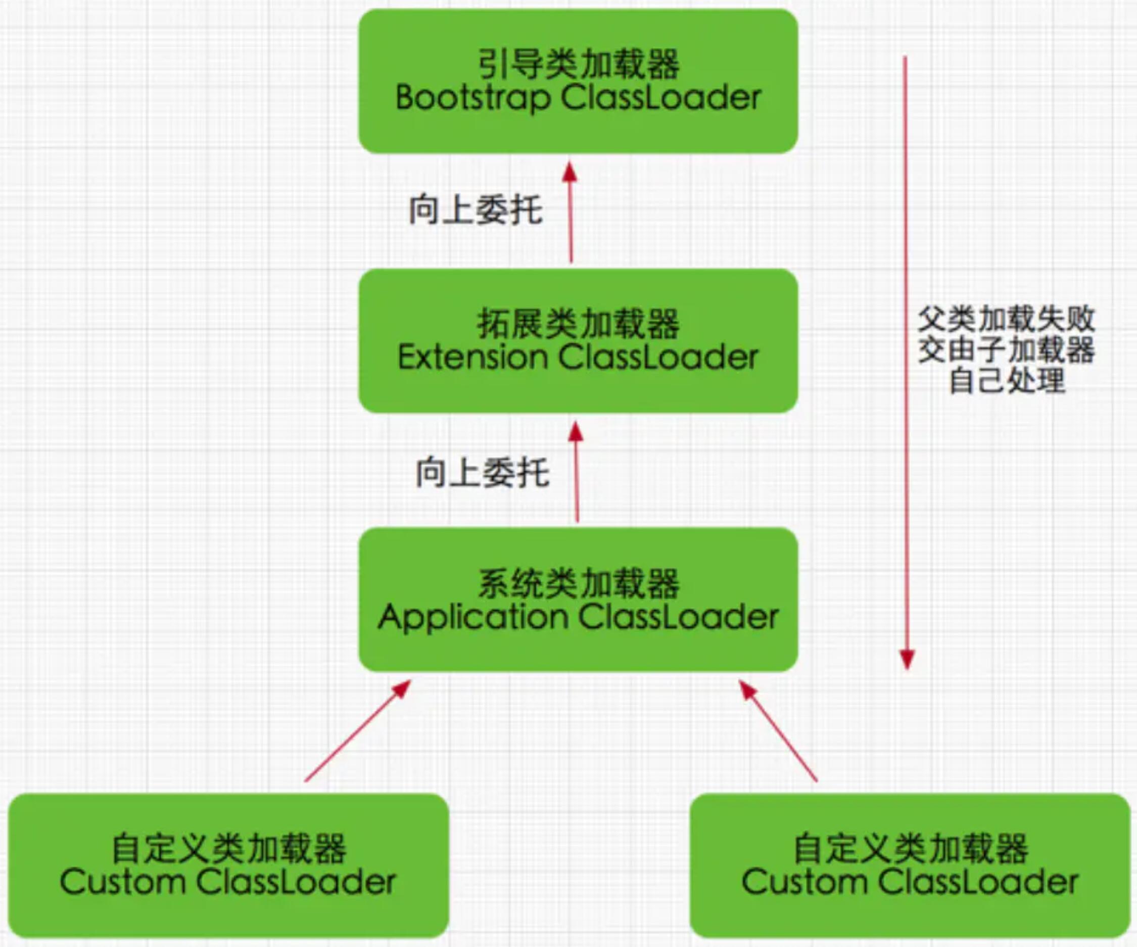 双亲委派模型.jpg