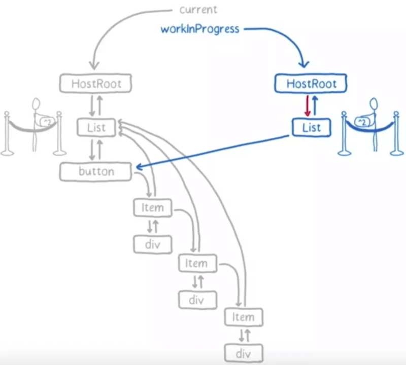 workInProgress tree