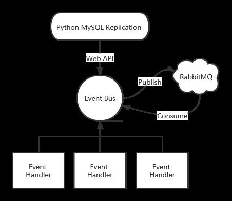 基于RabbitMQ的EventBus实现