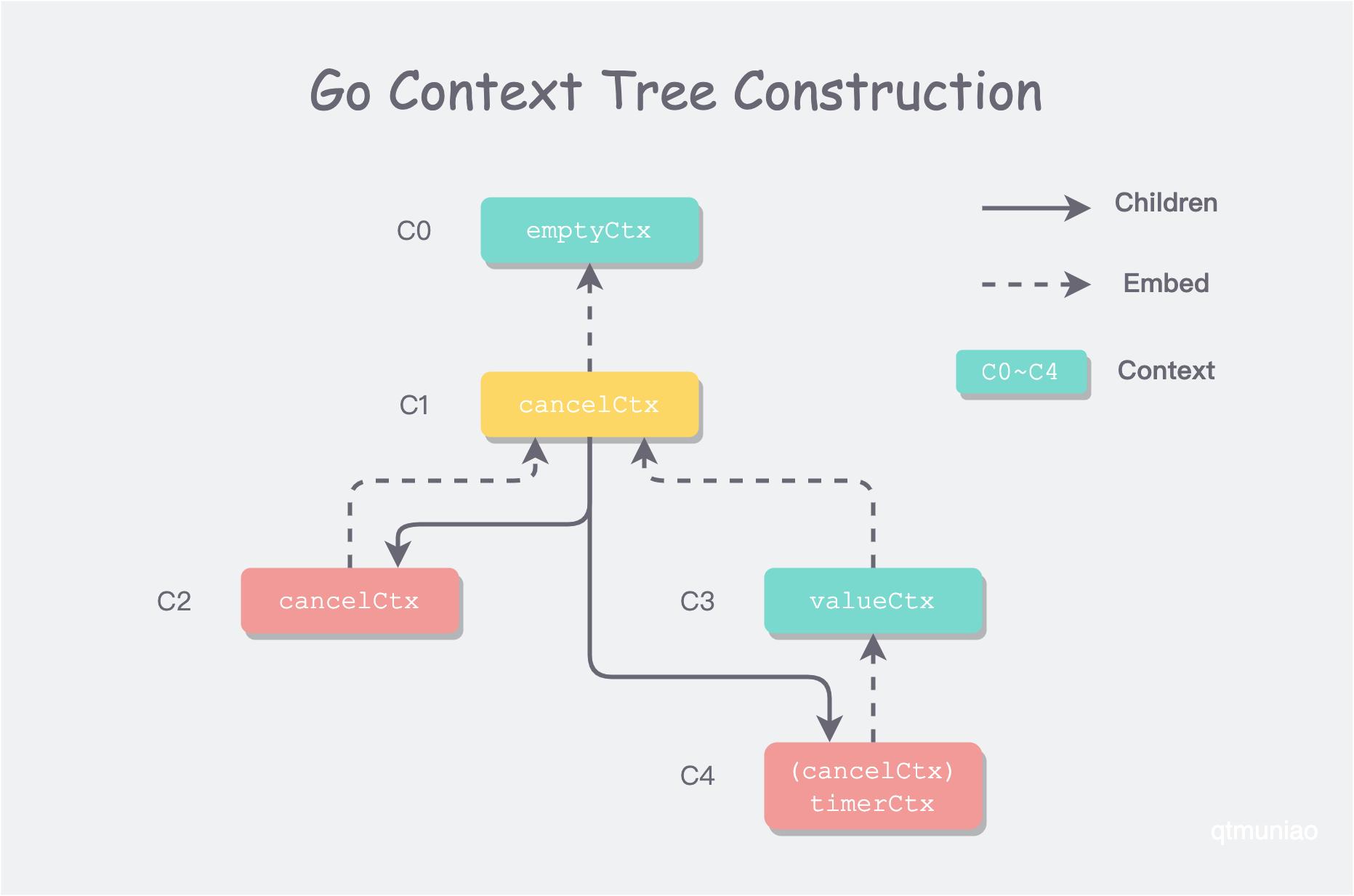 go-context-tree-construction.png