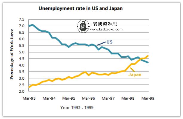 美国与日本失业率-雅思写作折线图(线状图)-雅思小作文范文 unemployment rate in US and Japan