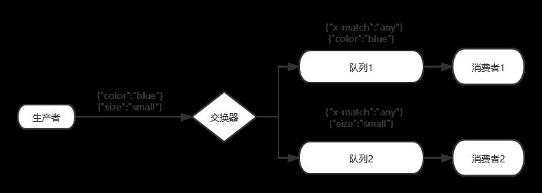 RabbitMQ-header模式