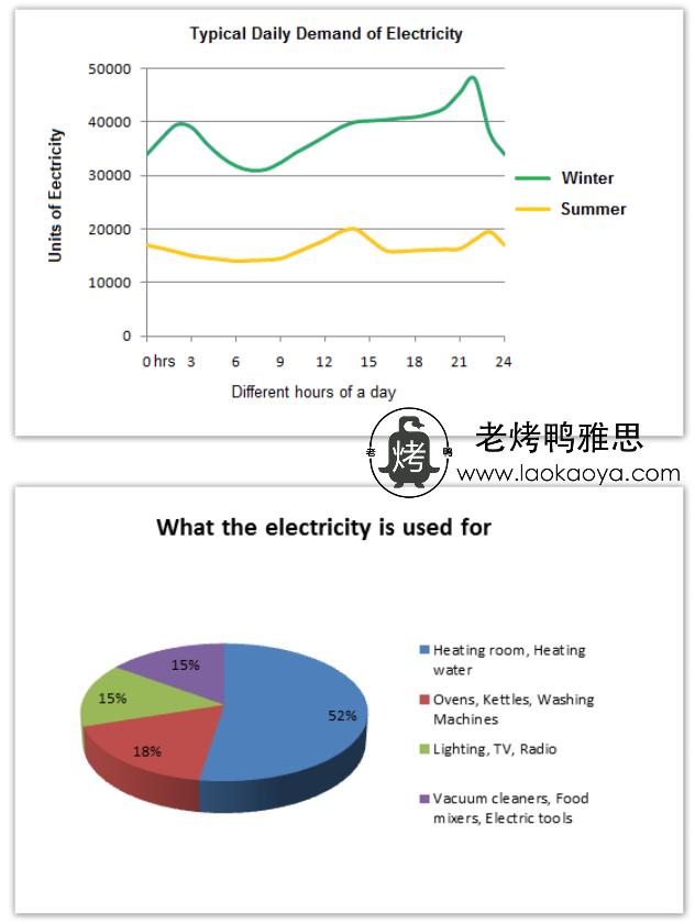 英国用电需求-雅思写作混合图-雅思小作文范文 demand for electricity in England