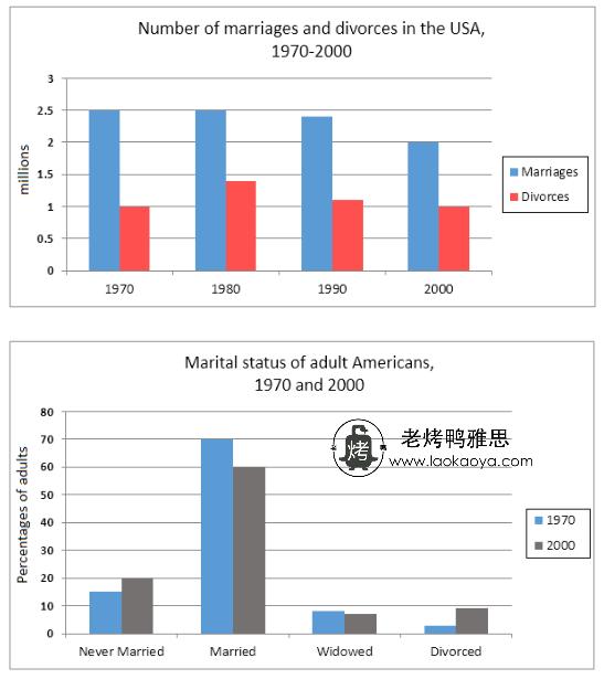 美国结婚率与离婚率-雅思写作柱状图bar chart-雅思小作文范文 USA marriage and divorce rates