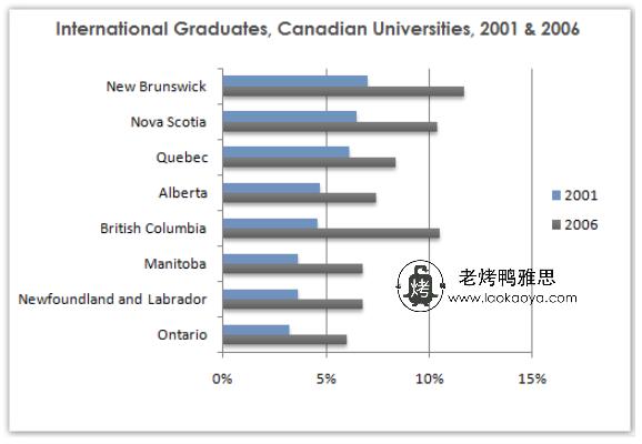 国际学生比例-雅思写作柱状图Bar Chart-雅思小作文范文 share of international students
