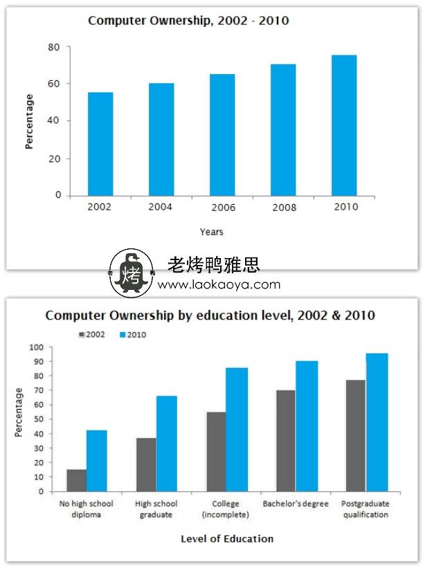 计算机拥有率与教育水平-雅思写作柱状图bar chart-雅思小作文范文 Computer ownership and level of educaton