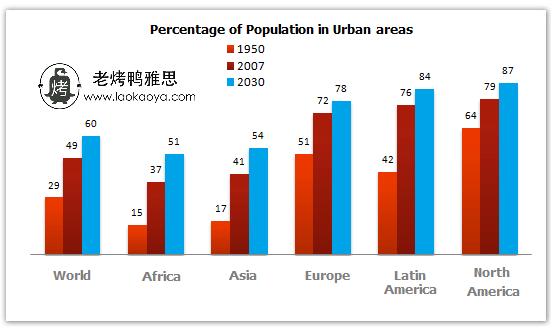 城市人口比例-雅思写作柱状图bar chart-雅思小作文范文 population living in urban areas