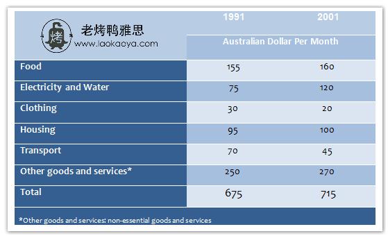 澳大利亚家庭每月花费-雅思写作表格题table-雅思小作文范文 monthly expenditure