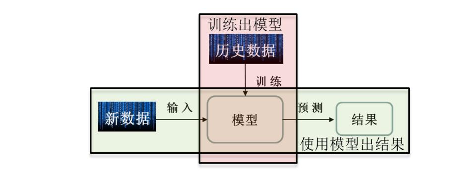 Tensorflow学习笔记