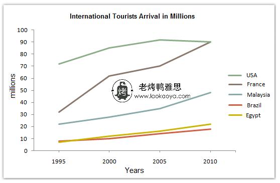 五个国家游客人数-雅思写作折线图(线状图)-雅思小作文范文 toursit arrivals in five countries