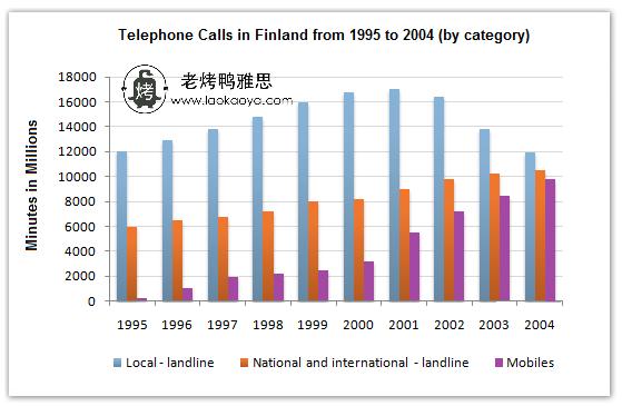 芬兰通话时间-雅思写作柱状图bar chart-雅思小作文范文 telephone calls in Finland