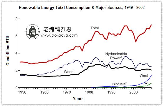 雅思写作小作文题目 美国可再生能源消耗量