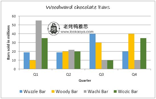 巧克力销量-雅思写作柱状图bar chart-雅思小作文范文 Woodward chocolate bars