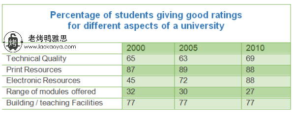 大学调查结果-雅思写作表格题table-雅思小作文范文 survey about one university