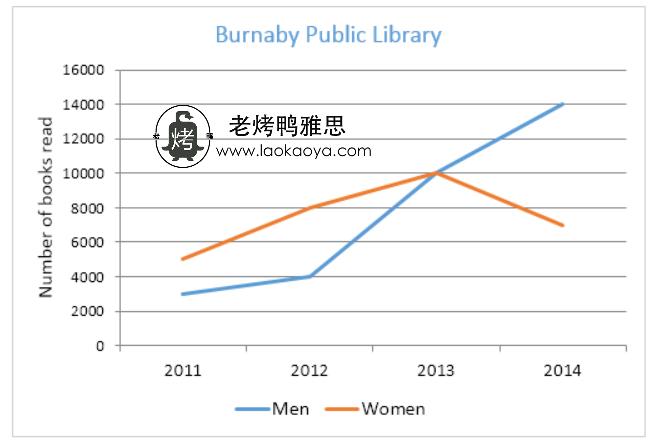 男女图书阅读量-雅思写作折线图(线状图)-雅思小作文范文 the number of books