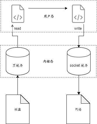 如何加快 Nginx 的文件传输?——Linux 中的零拷贝技术