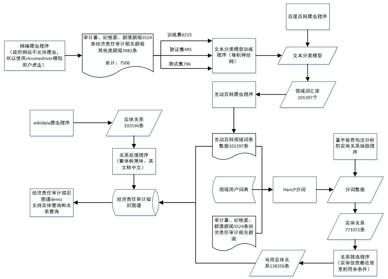 知识图谱如何构建?——经济责任审计知识图谱构建案例实战