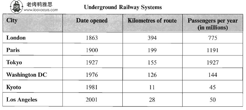 雅思小作文表格题7分范文 underground railway systems