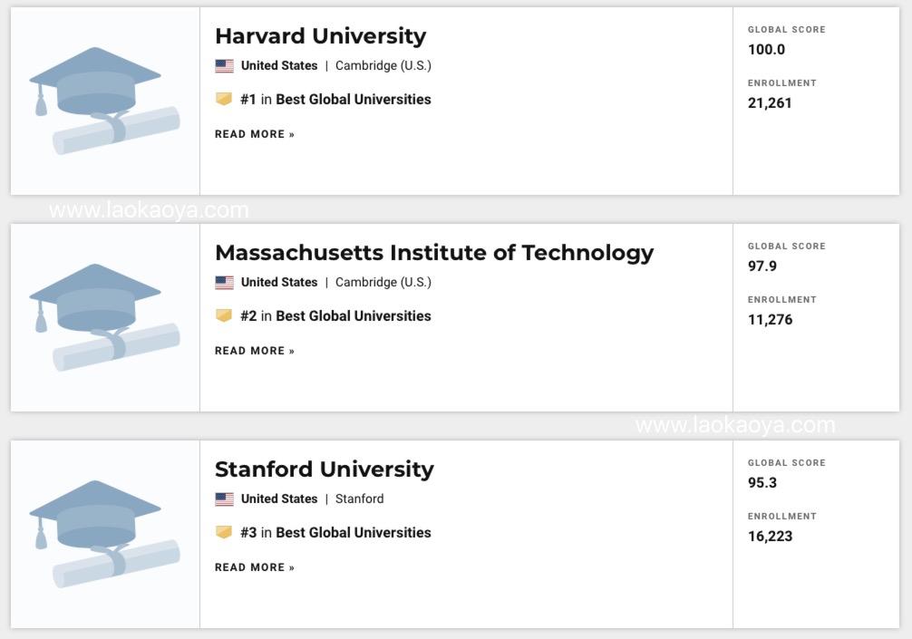2021年美国USNEWS世界大学排名榜图片