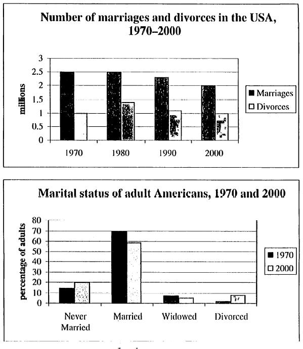 雅思写作柱状图6.5分范文 USA marriage and divorce