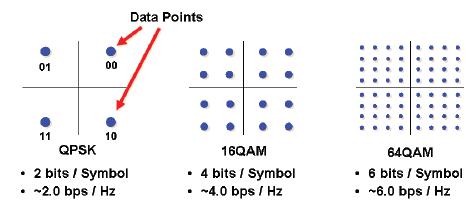 Modulation_LTE1