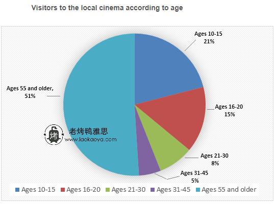 visitors to a local cinema 雅思小作文饼状图范文