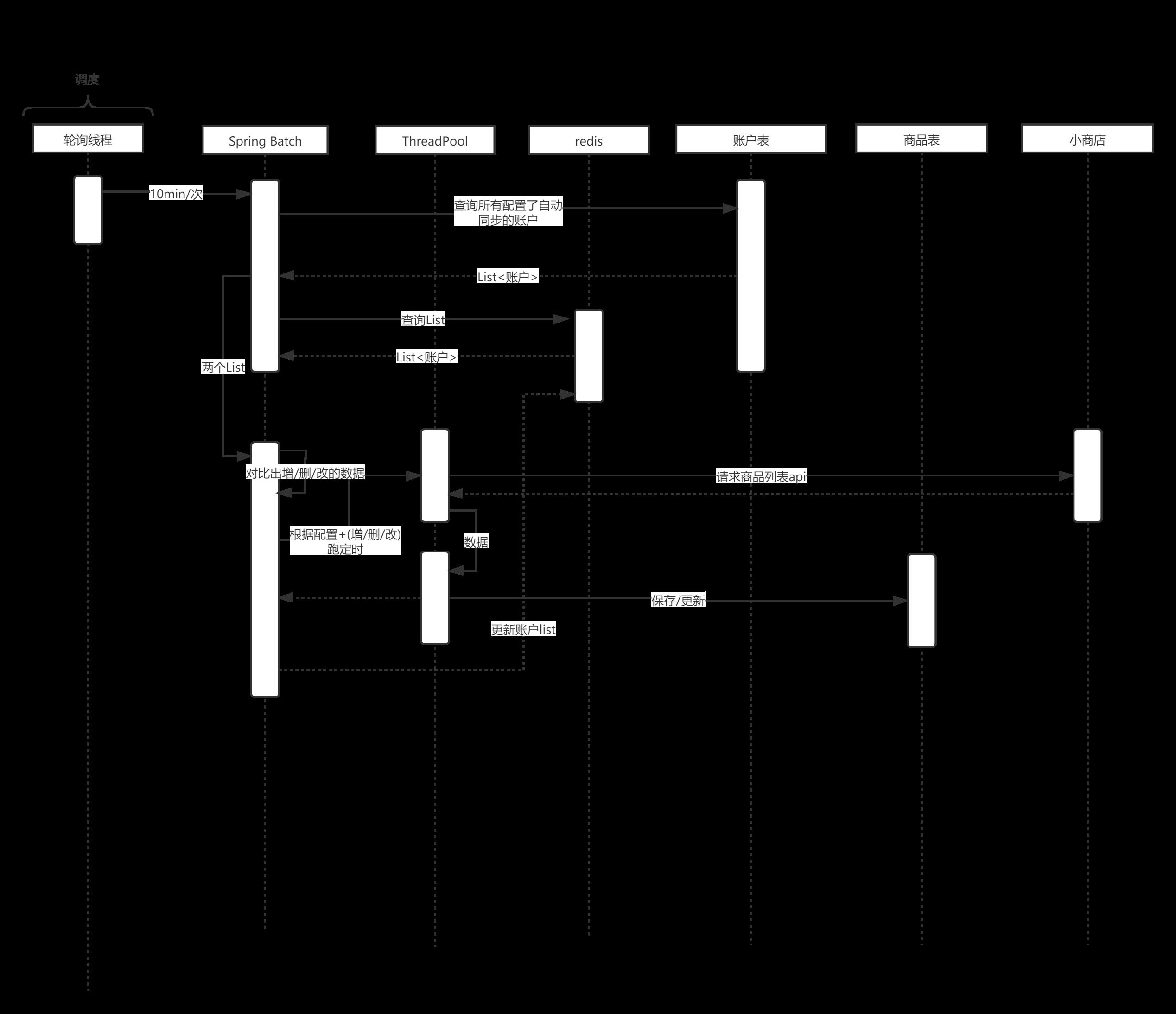 不引入调度框架的分布式定期跑同步任务的实现