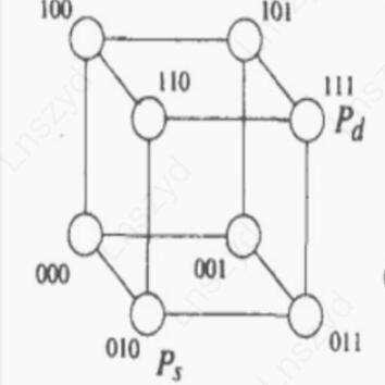 三维超立方体
