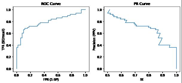 ROC 曲线与 PR 曲