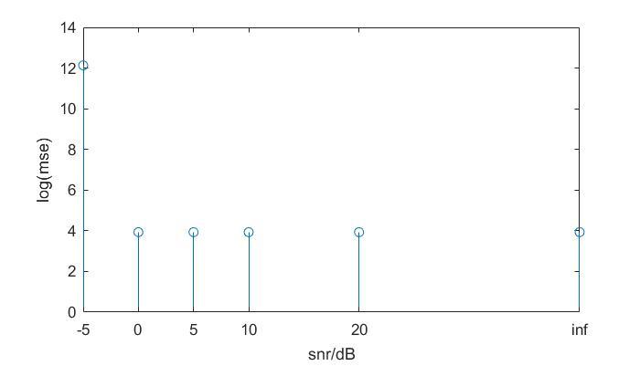 dft估计频率