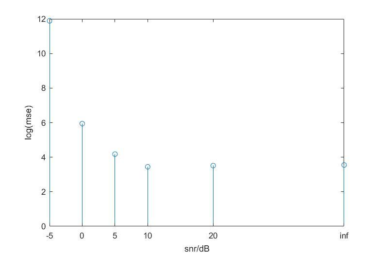 dif估计频率