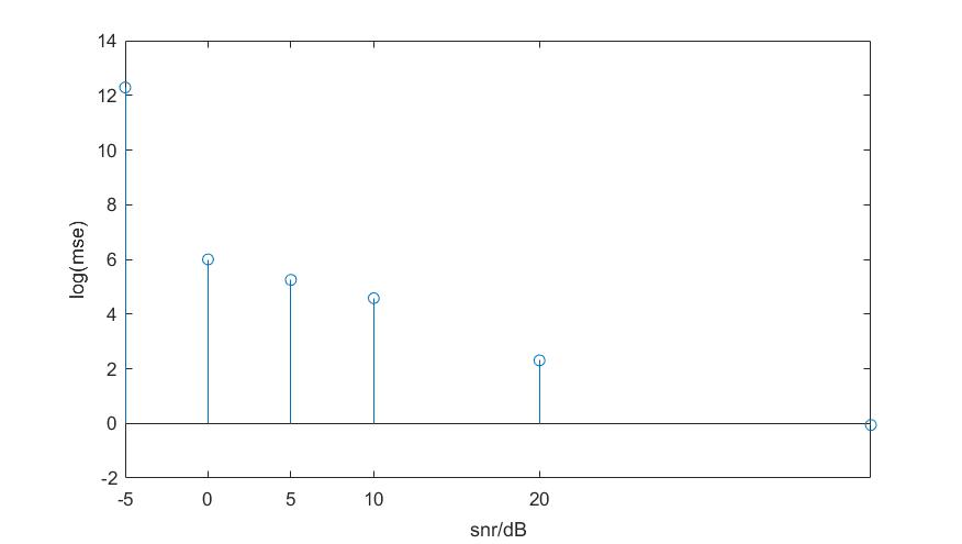 rife估计频率