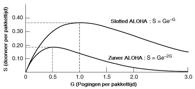 ALOHA协议利用率