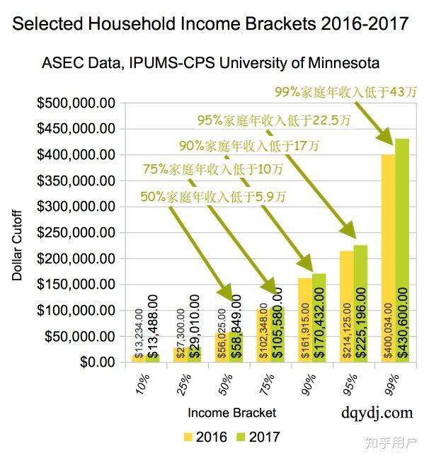 月入4万,年入40万,就可以超越50%美国人的平均收入!