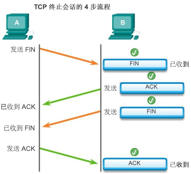 TCP连接释放四次握手