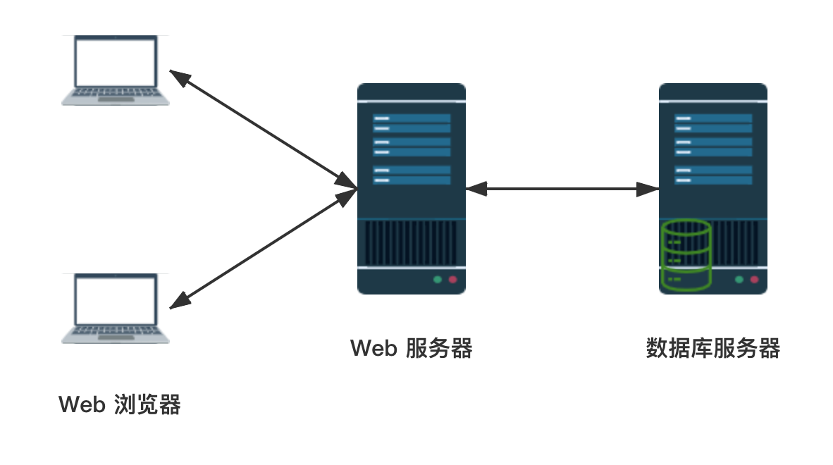 三层 Web 应用架构.png