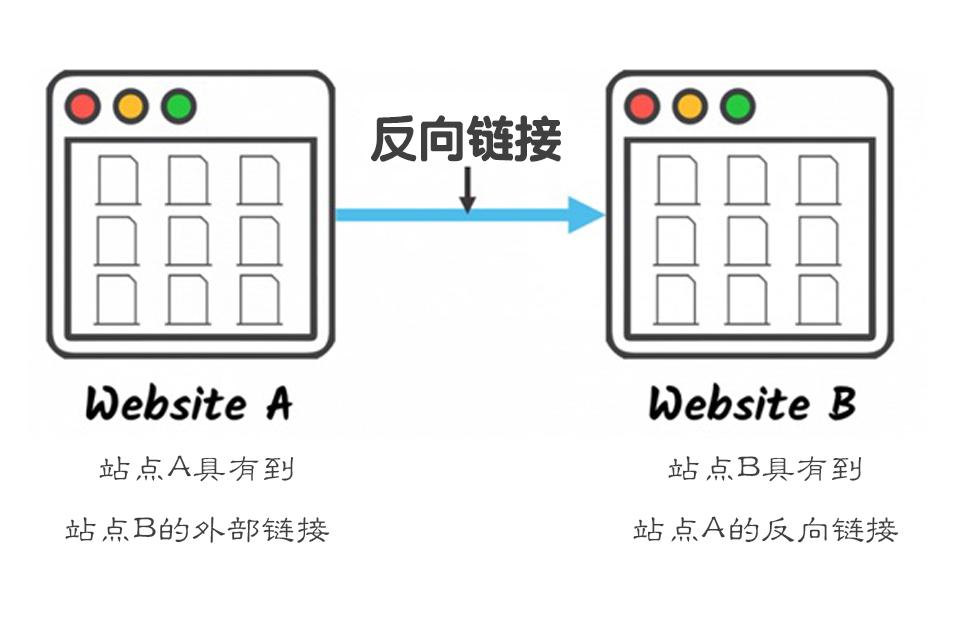 如何建立反向链接以促进你的WordPress网站?