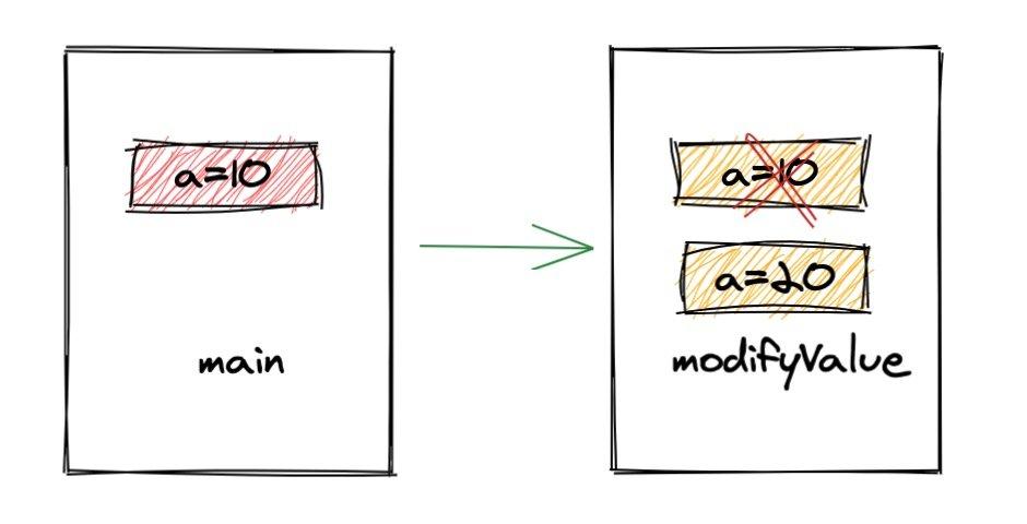 一文搞懂参数传递原理