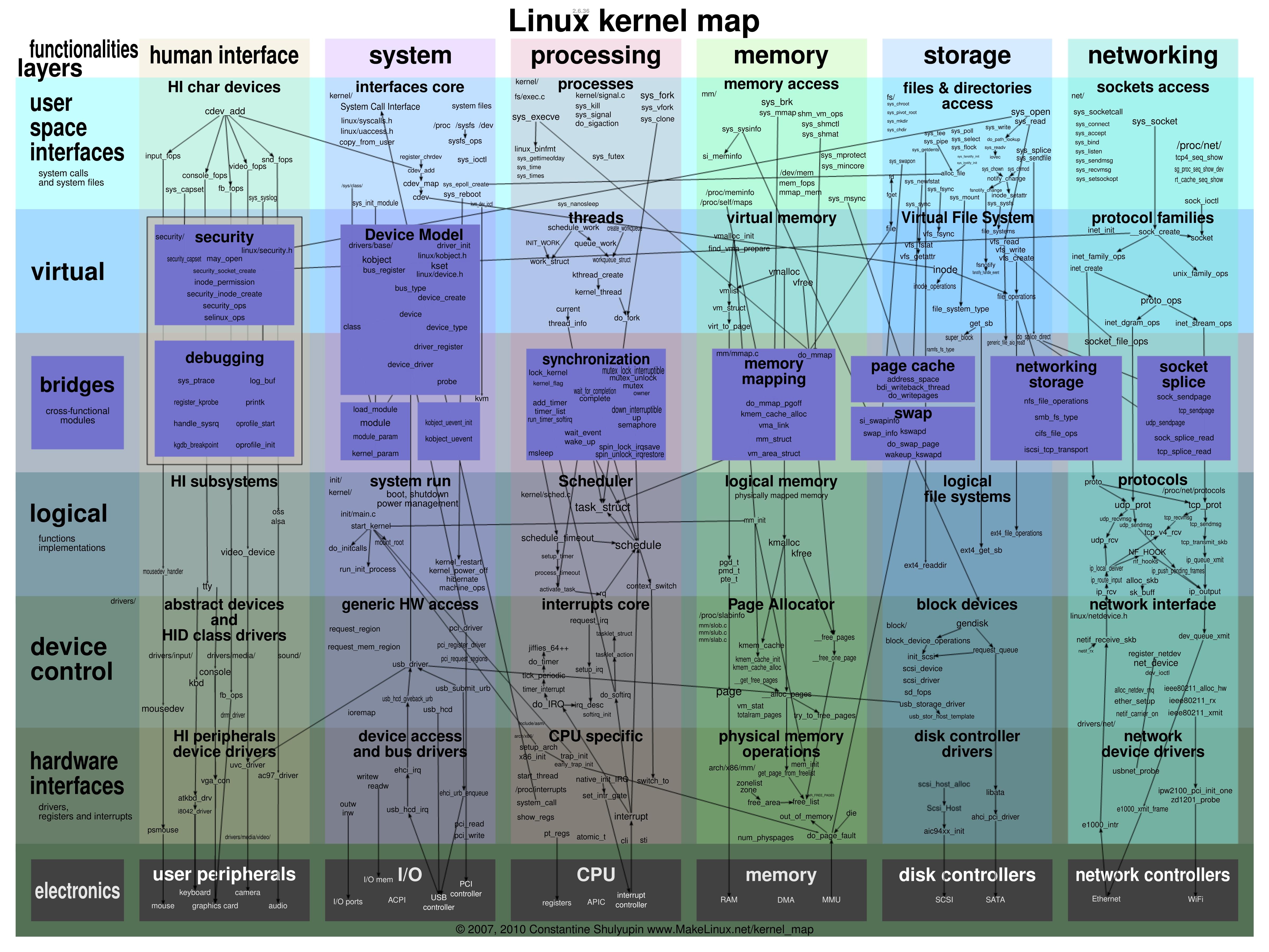 Linux内核-内存管理学习