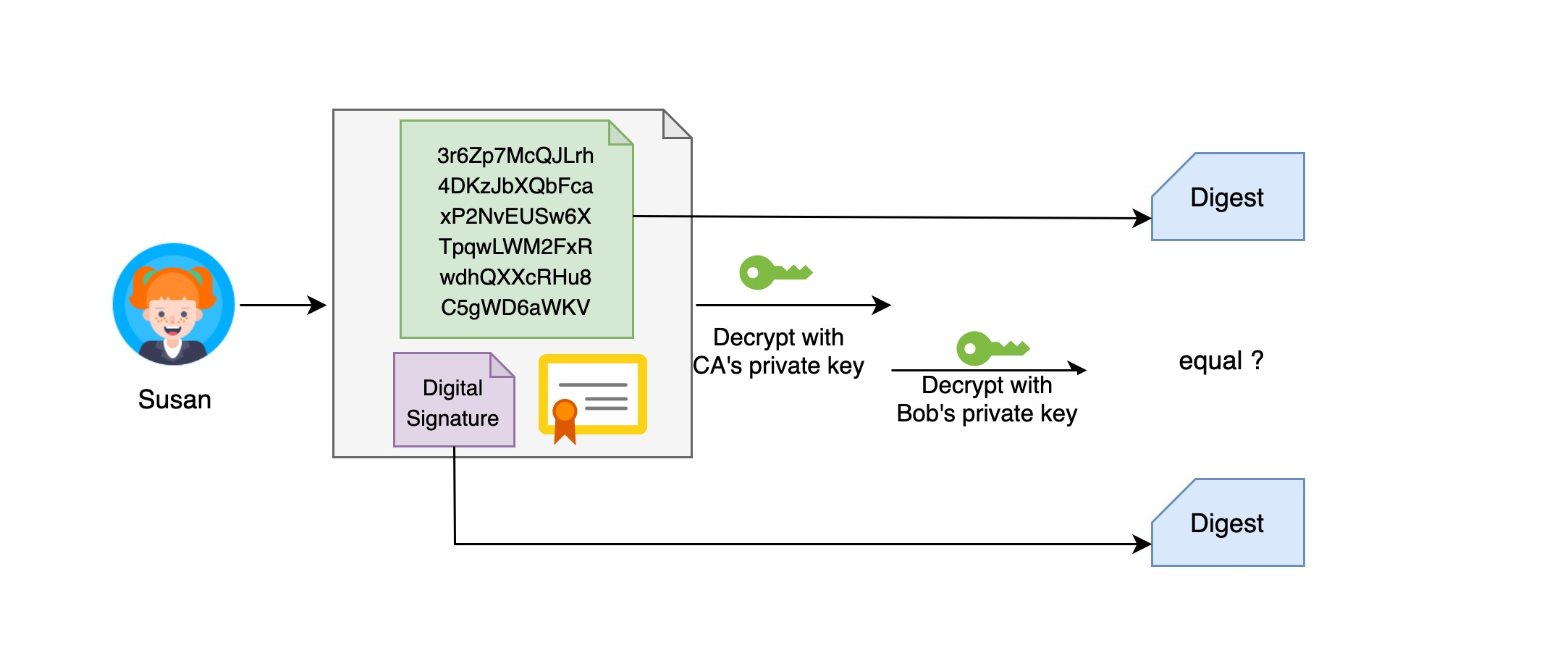 digital-signature-validation-with-ca.jpg