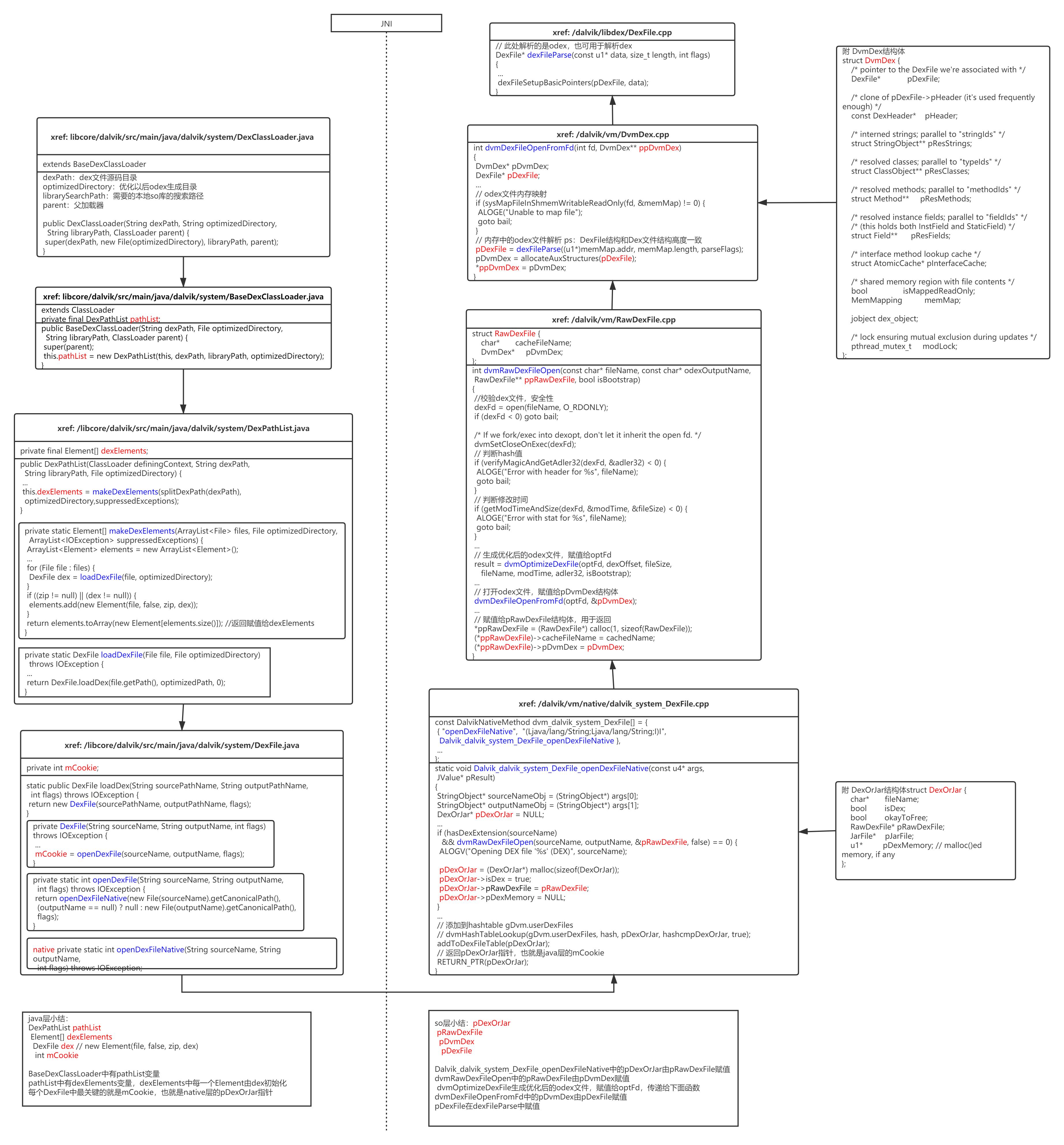 Dalvik 虚拟机代码加载图