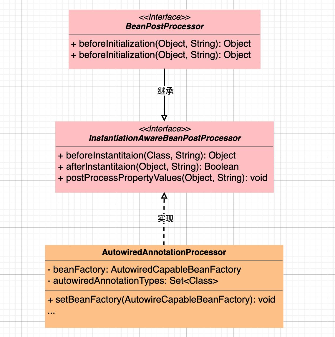 AutowriedAnnotationProcessor.png