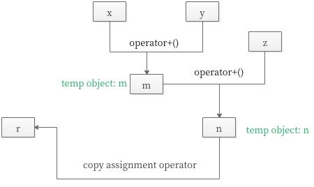 copy assignment op