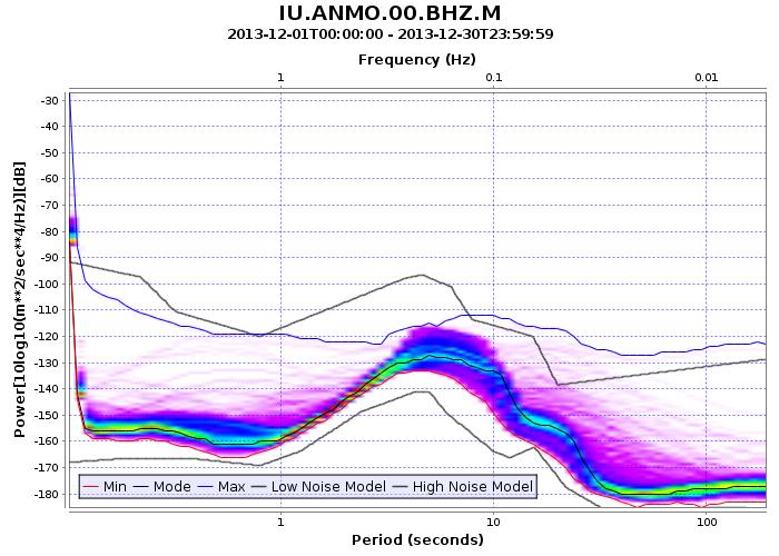 ANMO台2013年12月的能量谱密度