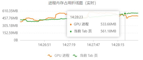 使用GraphProcess查看Chrome内存波动