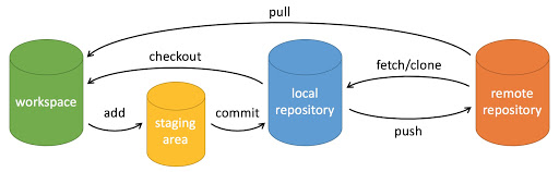 Git 基本操作