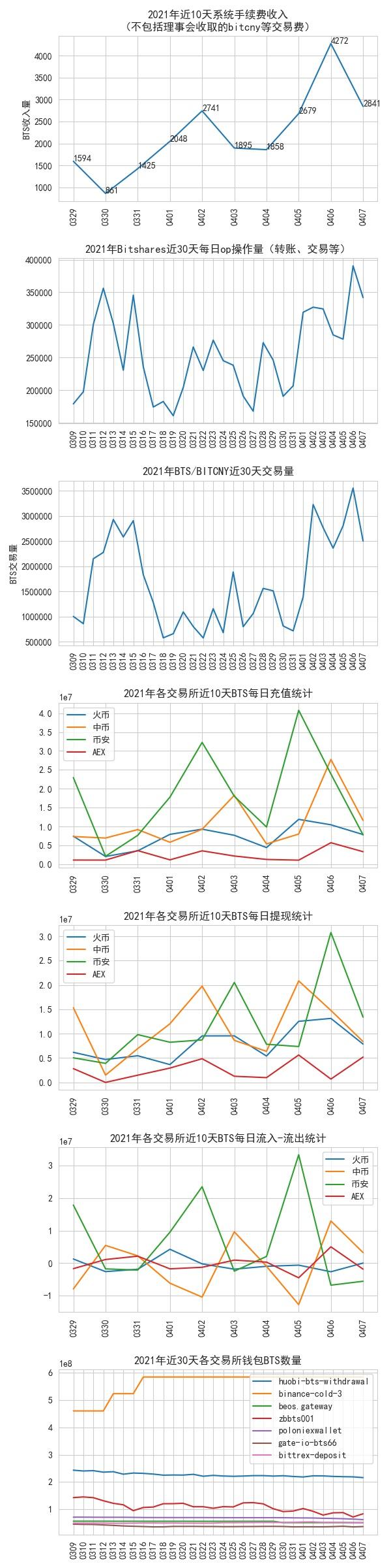 bitshares_data_2021-04-07.jpg