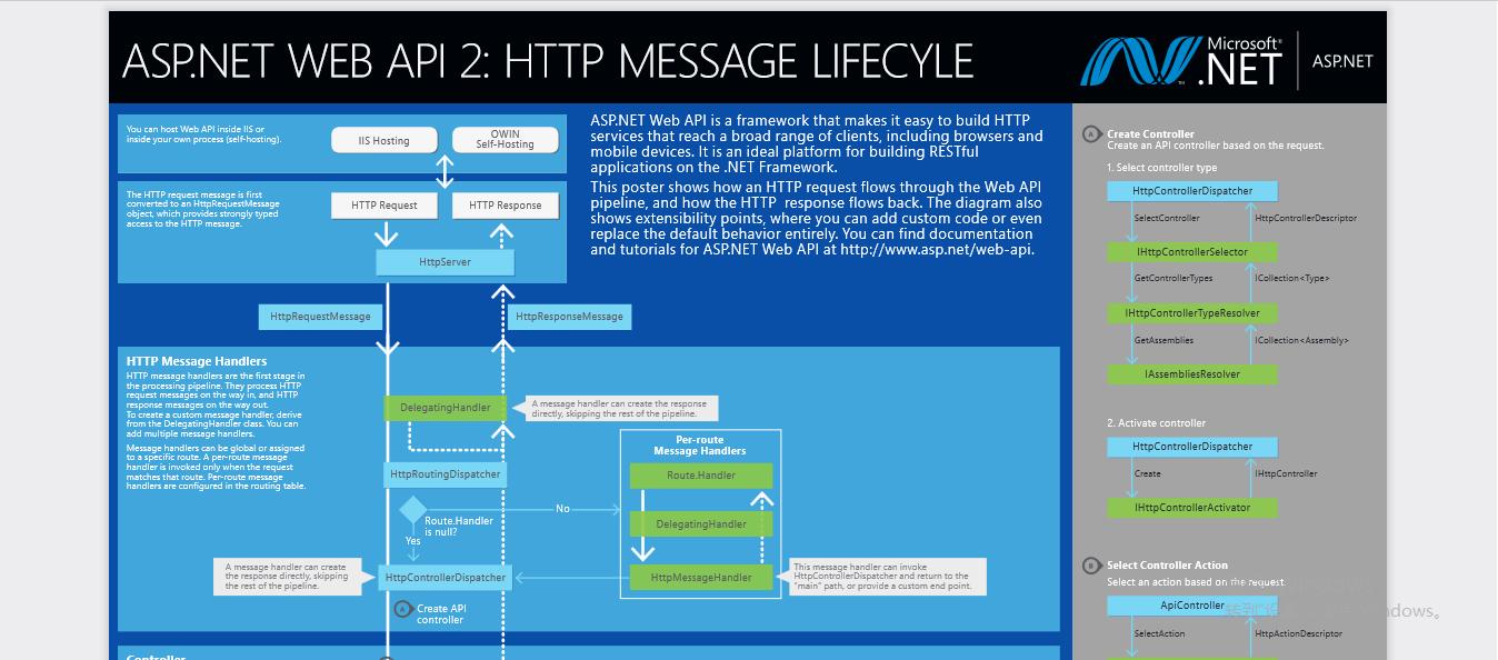 HttpMessageHandler 与 ASP.NET Web API