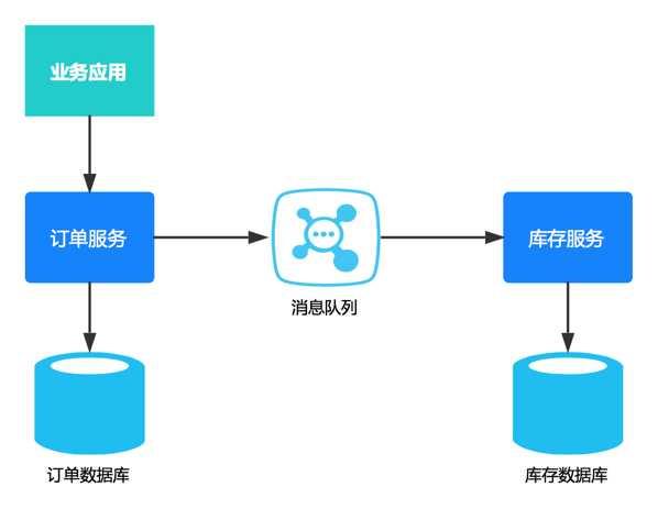 微服务架构下分布式事务解决方案—阿里GTS