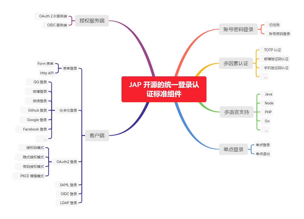 JAP 开源的统一登录认证标准组件 - 包含的功能